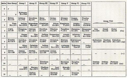 1904年の周期表