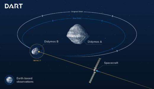 小惑星に宇宙船を衝突させて軌道を変える計画が進行中、NASA・ESA